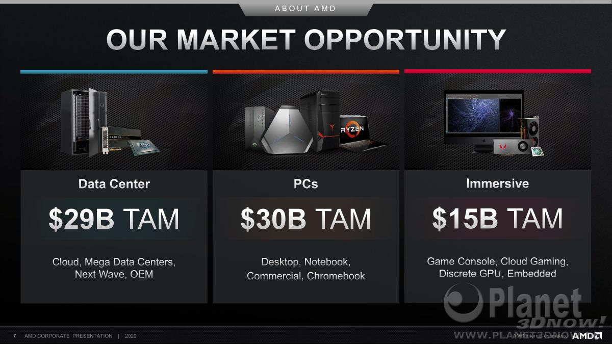 AMD_Corporate_Deck_February_2020_7