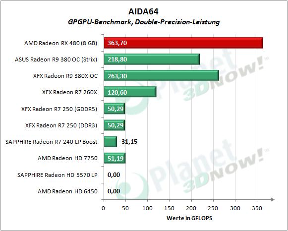 AMD_RX_480_AIDA_Double