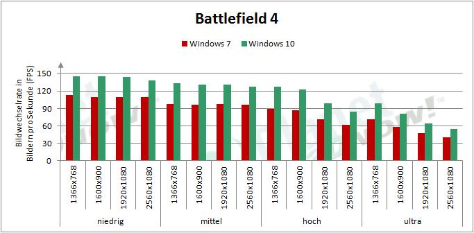 AMD_RX_480_BF4_Windows10
