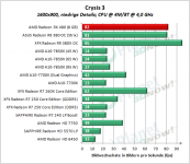 AMD_RX_480_Crysis3_1600x900_low