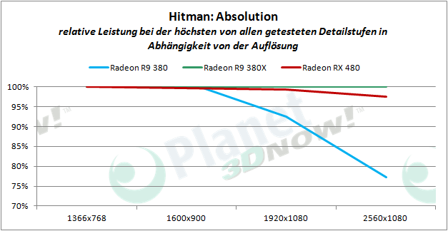 AMD_RX_480_HA_proz