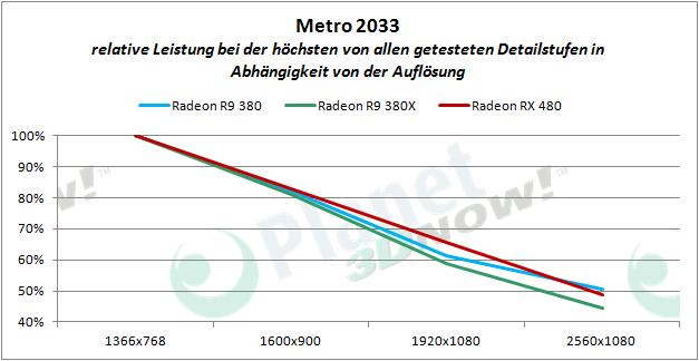 AMD_RX_480_Metro_proz