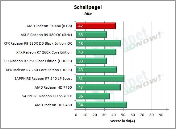 AMD_RX_480_Schall_Idle