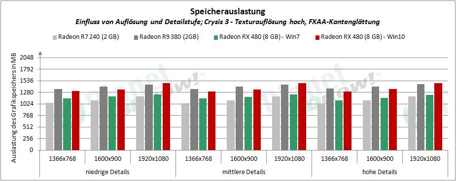 AMD_RX_480_Speicherauslastung