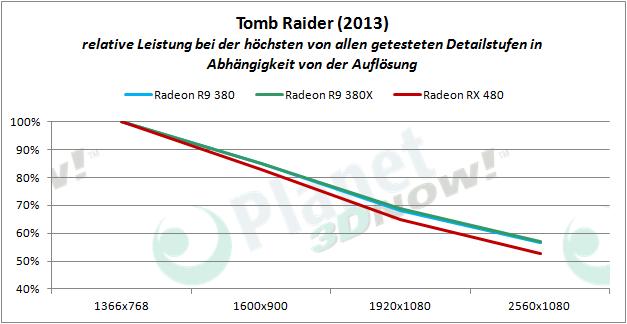 AMD_RX_480_TB_proz