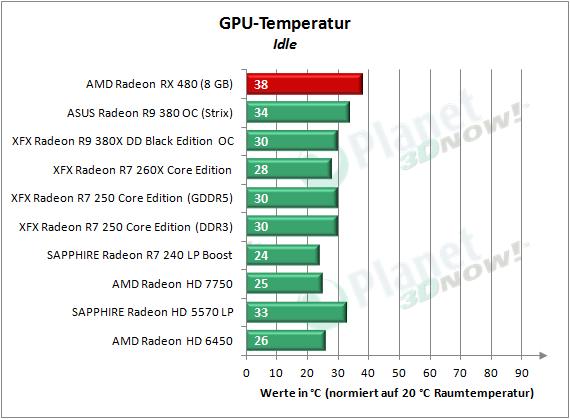 AMD_RX_480_Temp_Idle