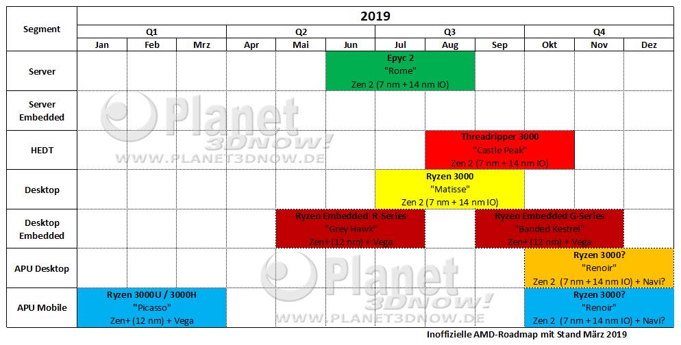 Planet3DNow_Inoffizielle_AMD_Roadmap_2019_Stand_März2019
