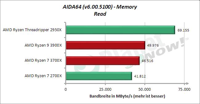 Standardtakt: AIDA64 – Memory – Lesen