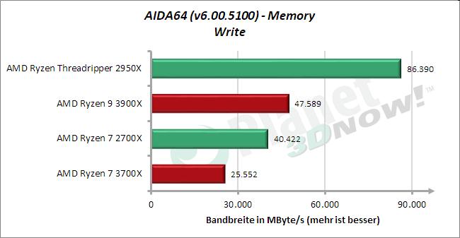 Standardtakt: AIDA64 – Memory – Schreiben