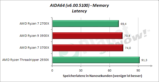 Standardtakt: AIDA64 – Memory – Latenz