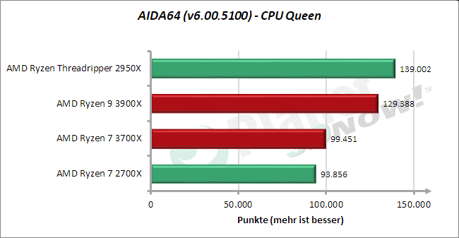 Standardtakt: AIDA64 – CPU-Queen