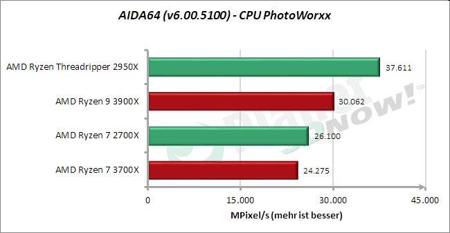 Standardtakt: AIDA64 – CPU PhotoWorxx