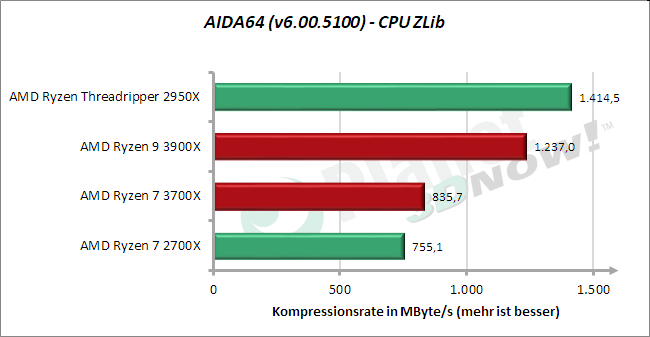 Standardtakt: AIDA64 – CPU ZLib