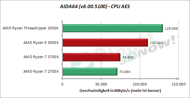 Standardtakt: AIDA64 – CPU AES