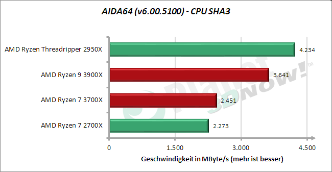 Standardtakt: AIDA64 – CPU SHA3