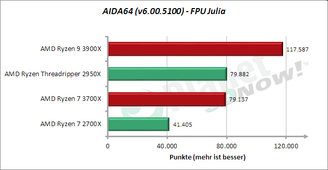 Standardtakt: AIDA64 – FPU Julia