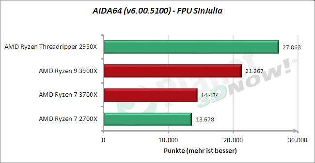 Standardtakt: AIDA64 – FPU SinJulia