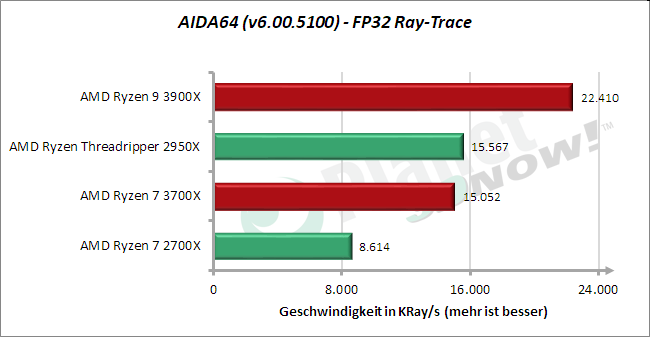 Standardtakt: AIDA64 – FP32 Ray-Trace