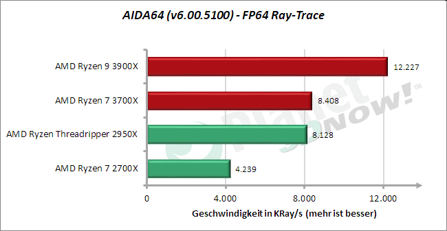Standardtakt: AIDA64 – FP64 Ray-Trace
