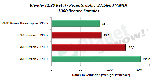 Standardtakt: Blender 2.80 Beta