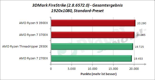 Standardtakt: 3DMark FireStrike Gesamtergebnis