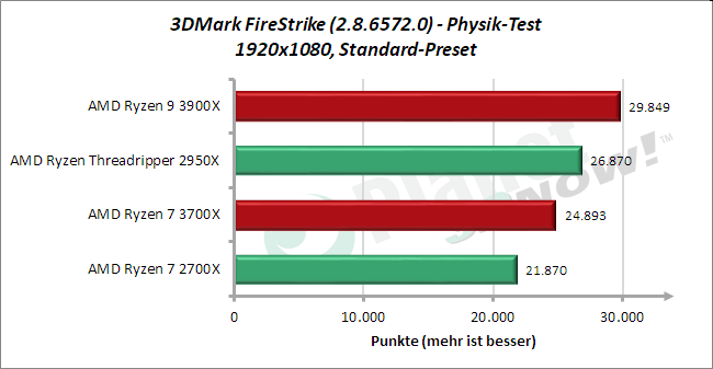 Standardtakt: 3DMark FireStrike Physik