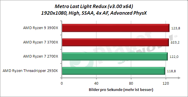 Standardtakt: Metro Last Light Redux