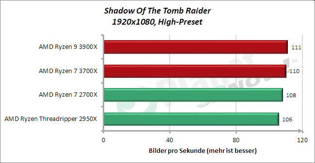 Standardtakt: Rise Of The Tomb Raider