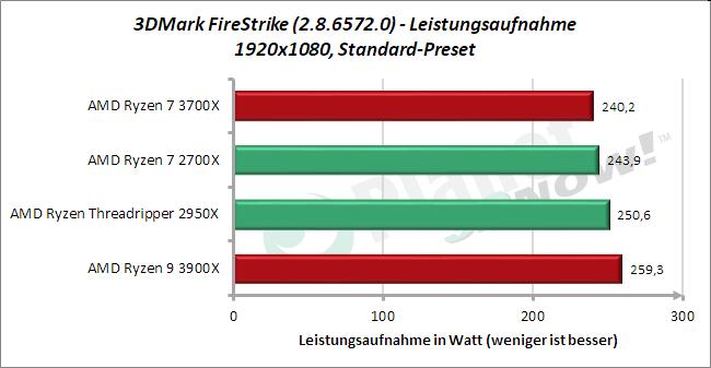 Standardtakt: Leistungsaufnahme 3DMark FireStrike