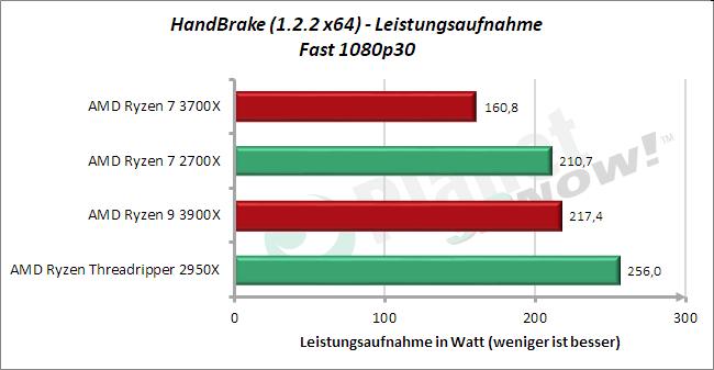 Standardtakt: Leistungsaufnahme HandBrake Fast 1080p30