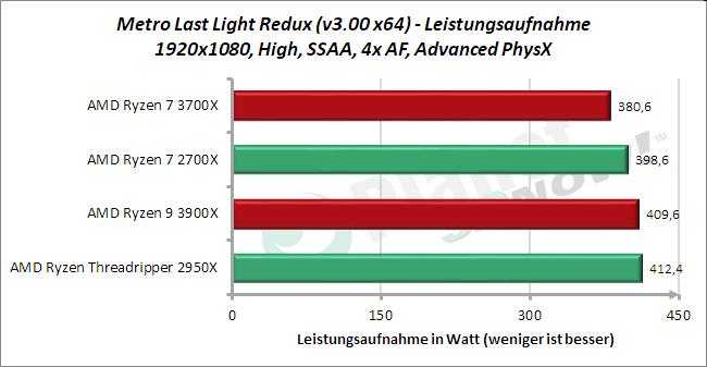 Standardtakt: Leistungsaufnahme METRO Last Light Redux