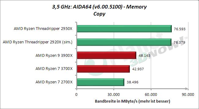 3,5 GHz: AIDA64 – Memory – Kopieren