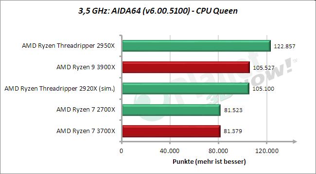 3,5 GHz: AIDA64 – CPU-Queen