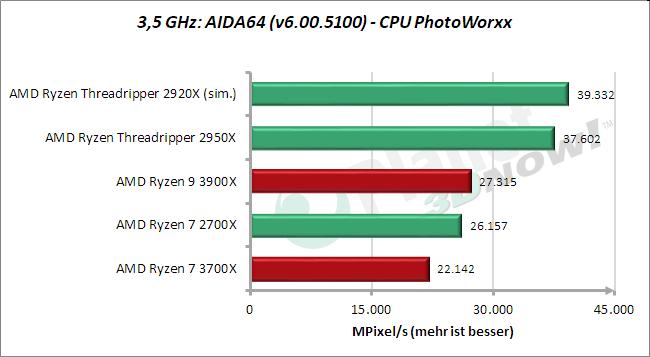 3,5 GHz: AIDA64 – CPU PhotoWorxx