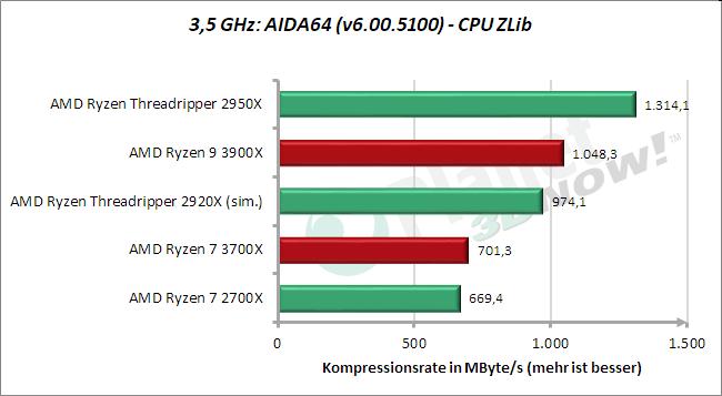 3,5 GHz: AIDA64 – CPU ZLib