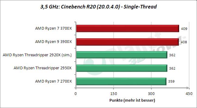 3,5 GHz: Cinebench - 1 Thread