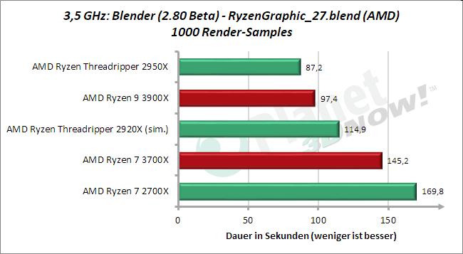 3,5 GHz: Blender 2.80 Beta