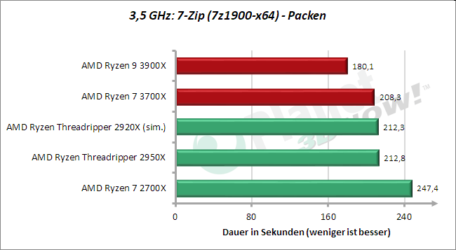 3,5 GHz: 7-Zip packen