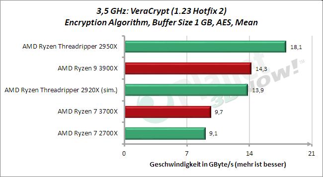 3,5 GHz: VeraCrypt AES Mean