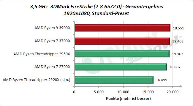 3,5 GHz: 3DMark FireStrike Gesamtergebnis