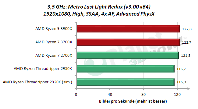 3,5 GHz: Metro Last Light Redux