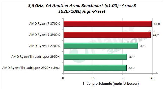 3,5 GHz: Arma 3 Y.A.A.B.