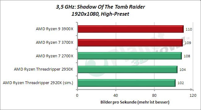 3,5 GHz: Rise Of The Tomb Raider