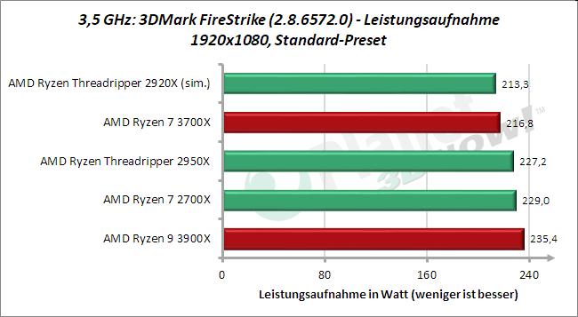 3,5 GHz: Leistungsaufnahme 3DMark FireStrike