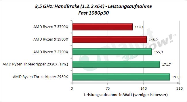 3,5 GHz: Leistungsaufnahme HandBrake Fast 1080p30