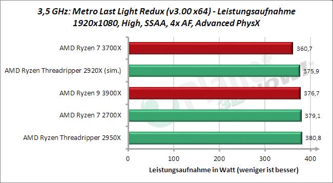 3,5 GHz: Leistungsaufnahme METRO Last Light Redux