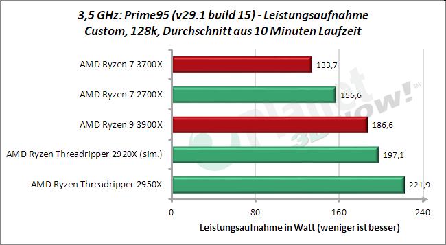 3,5 GHz: Leistungsaufnahme Prime95 128k