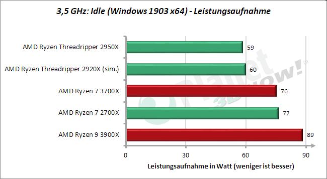 3,5 GHz: Leistungsaufnahme Idle