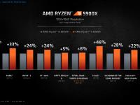 AMD_Ryzen_5000_Zen3_11