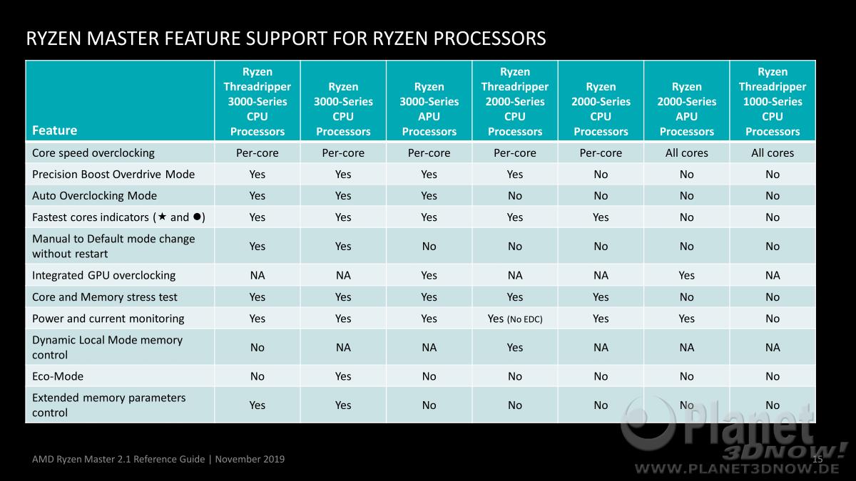 Ryzen_Master_Reference_Guide_November19_15